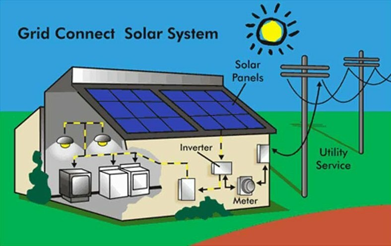 grid-connected-solar-system-sungold-solar
